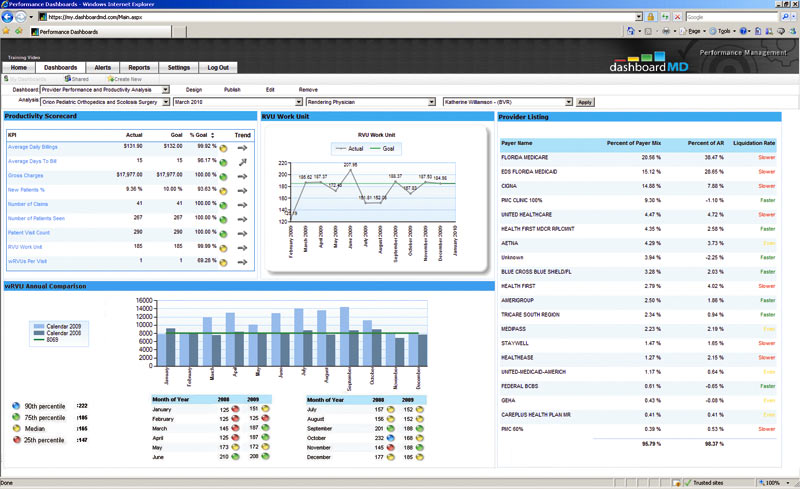 Dashboardmd Physician Productivity Reporting